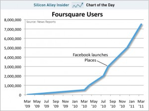 Chart oft the day - Foursquare Nutzer - von Silicon Business Insiders