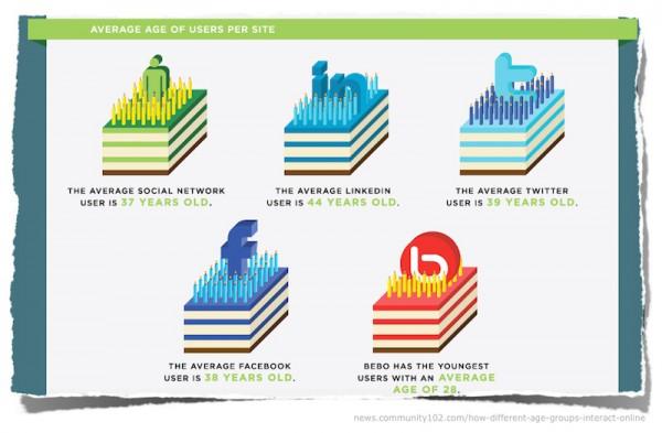 Infografik Altersverteilung Social Networks