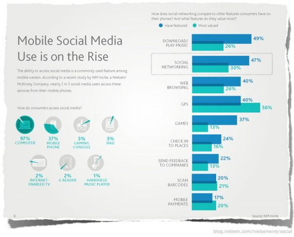 Mobile Social Media Use (Nielsen)