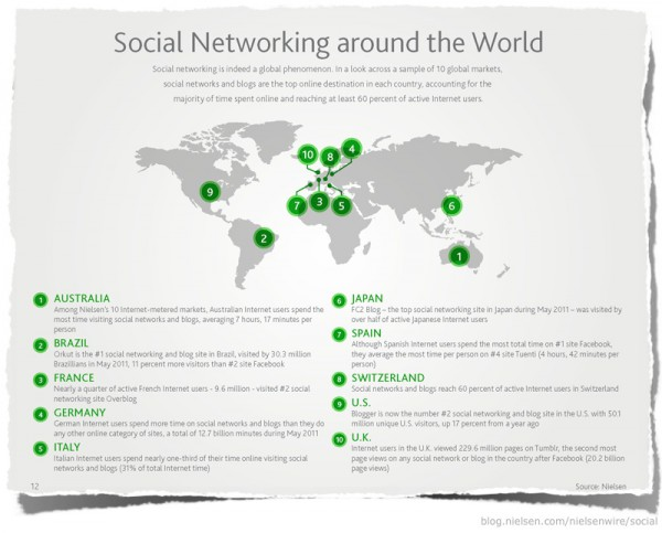 Social Networkding Around The World (Nielsen)