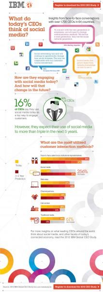 CEO Social Media Studie :: Infografik von IBM