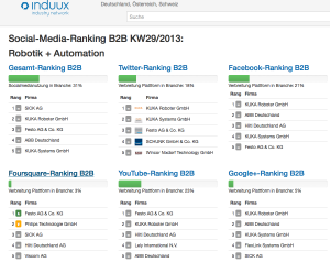 Social Media Ranking Robotik Automation (Screenshot induux.de)