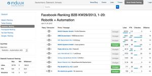Detail Facebook im B2B Social Media Ranking