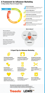 Infografik von Traackr / lewisPR