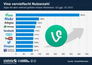 Vine vervielfacht Nutzerzahl - statista.de