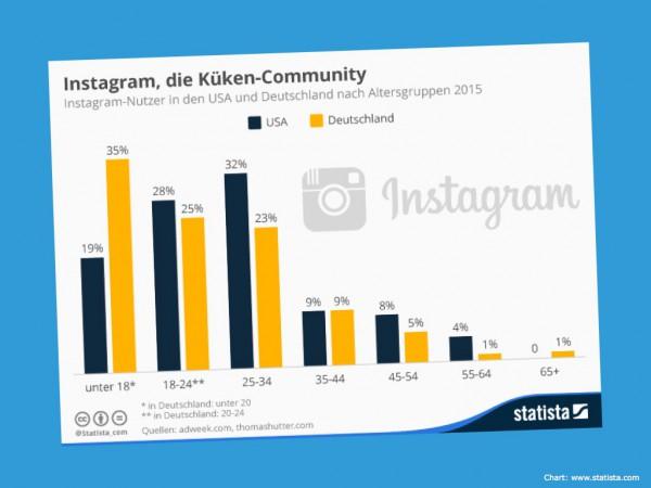 Altersstruktur Instagram