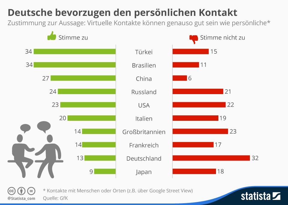 Deutsche bevorzugen persönlichen Kontakt
