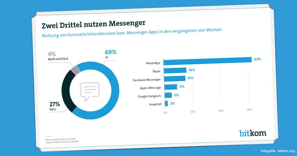 Messenger Statistik Bitkom