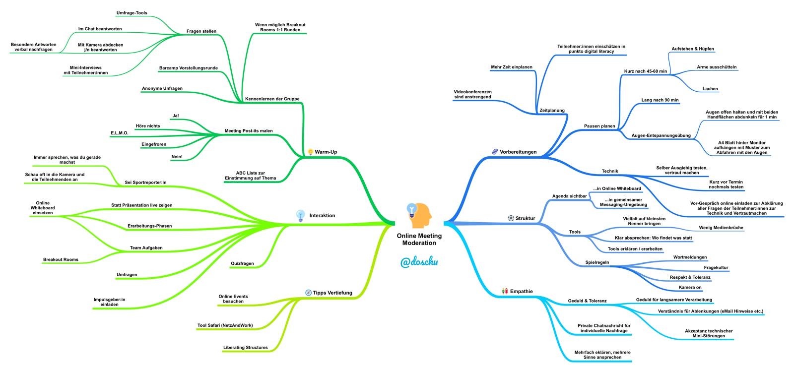 Mindmap Online Moderation