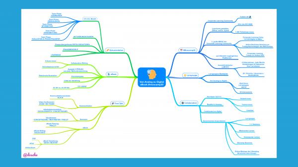 MindMap eBook Prozess Von Analog zu Digital / MOOCamp 2020